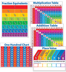 Classroom Decoration - Posters, Calendars, Bulletin Boards