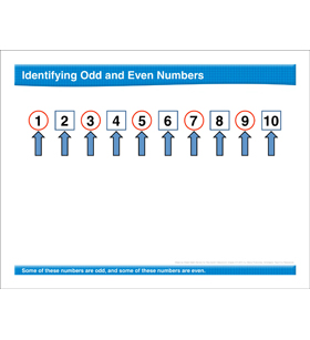 Math Review: Odd and Even Numbers, Adding Two Equal Numbers
