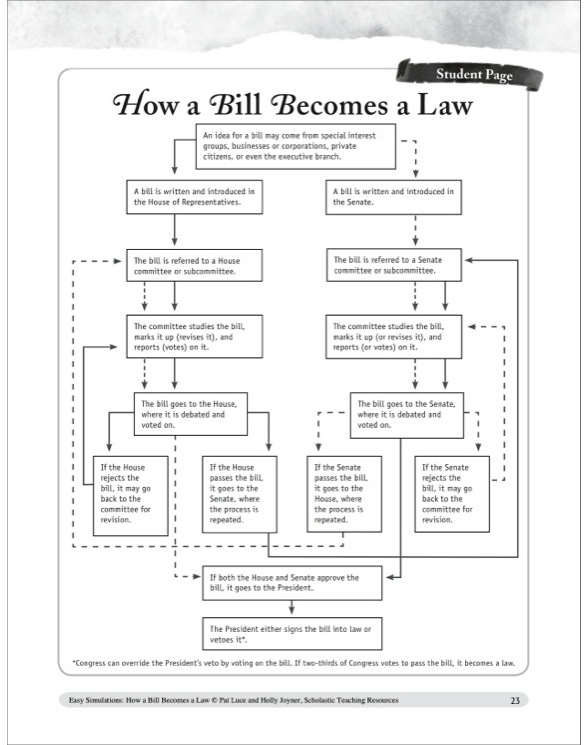 worksheet on how a bill becomes a law breadandhearth. Black Bedroom Furniture Sets. Home Design Ideas