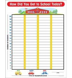 How Do We Get to School Graph Chart