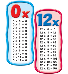Multiplication Tables Bulletin Board