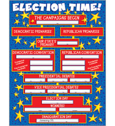 Election Time! Chart