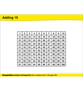 Math Review: Adding 10, Adding Multiples of 10