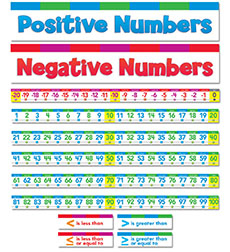 Number Line Bulletin Board