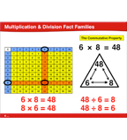 Multiplication & Division Fact Families: Common Core Math Lesson, Grade 3