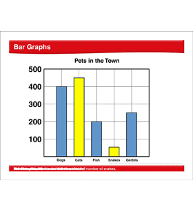 Math Review: Bar Graphs, Area, Comparing Fractions, Perimeter